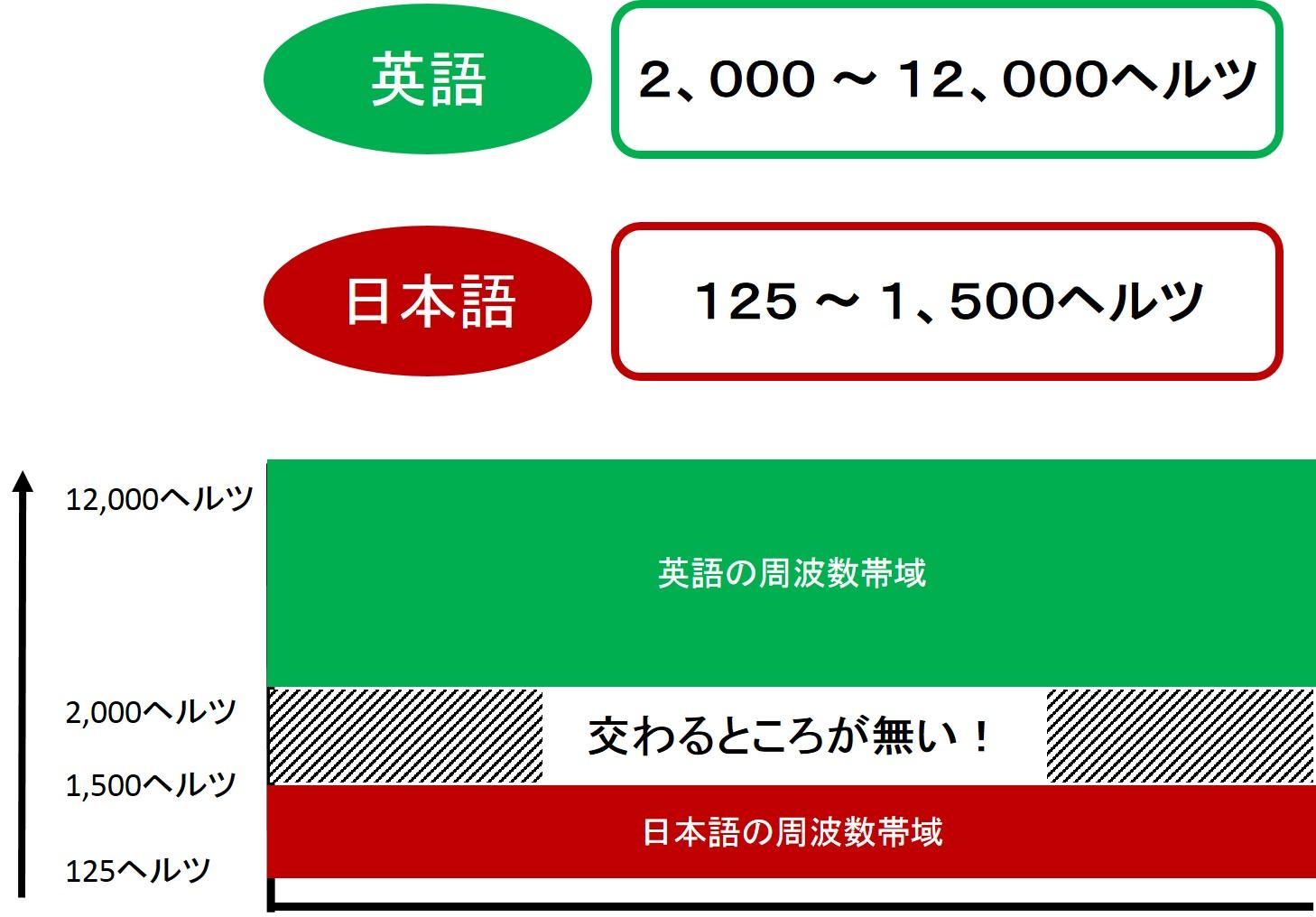 リスニング時の英語と日本語の周波数の違いの説明図