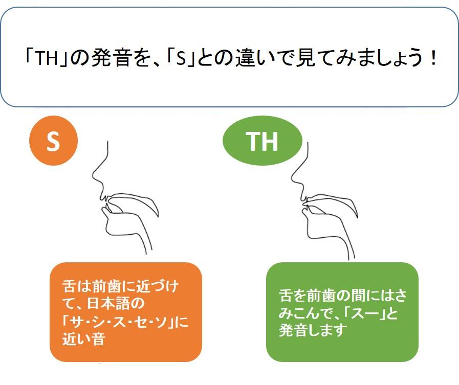 pronuncation-s-th