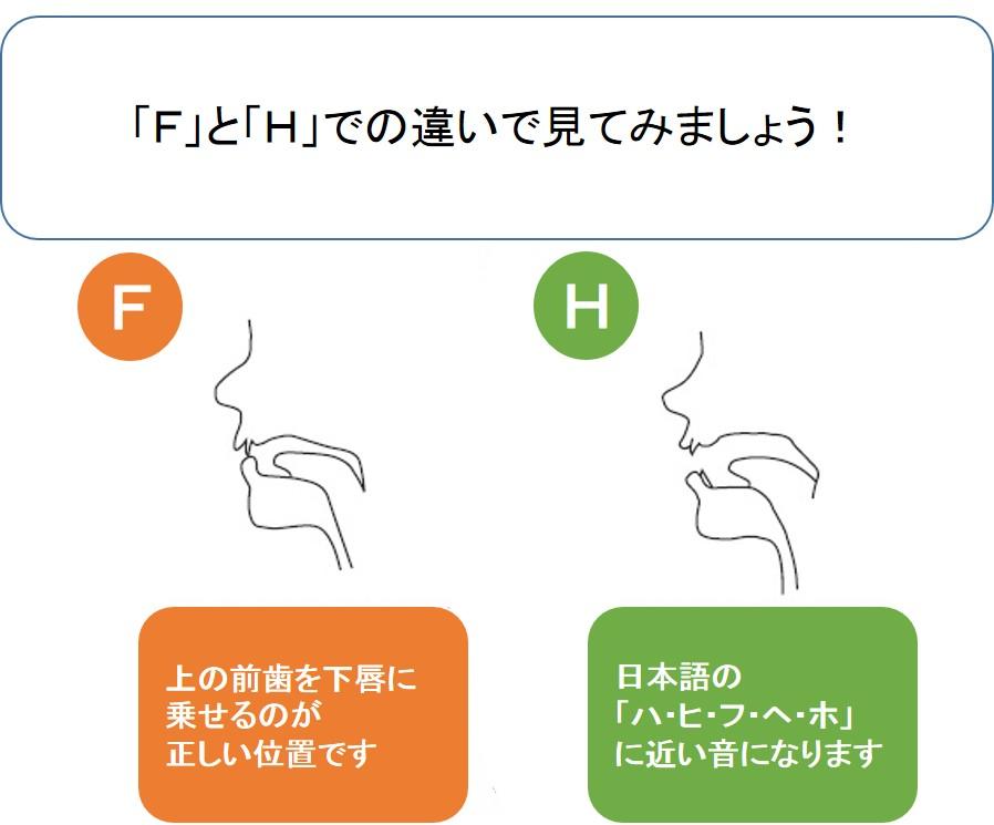pronunciation-f-1