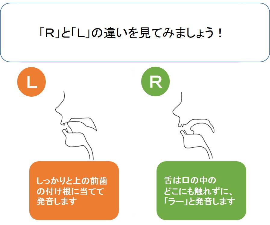 LとRを発音する時の違い