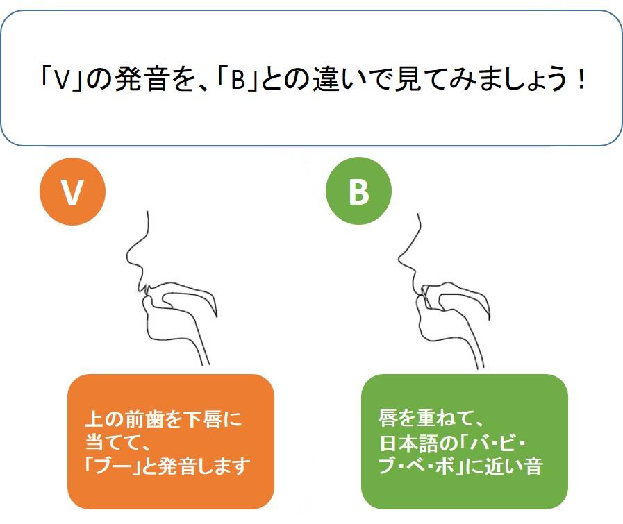 pronunciation-v-b