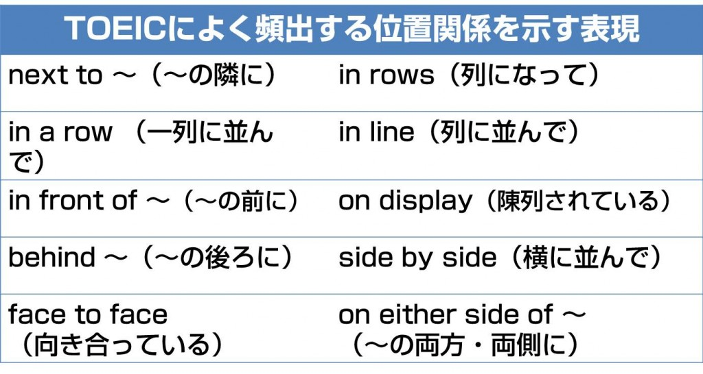 toeic-english-word-position