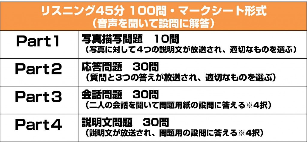 toeic-test-composition